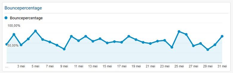 bouncepercentage_google_prode